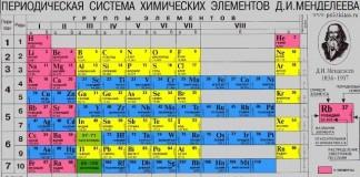 таблица Менделеева, новые элементы в таблице Менделеева