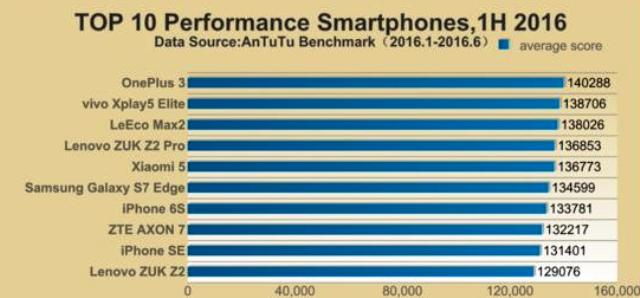 самый мощный смартфон, мощные смартфоны, какой смартфон самый мощный, мощные смартфоны июль 2016, самый мощный смартфон июль 2016