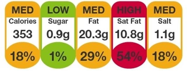 маркировка продуктов, что означает красный цвет на упаковке, что означает желтый цвет на упаковке, что означает зеленый цвет на упаковке, маркировка светофор, новая маркировка с 2018, 2018 маркировка продуктов, здоровое питание, новая система маркировки продуктов