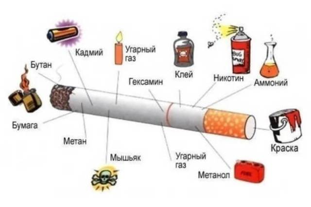 the composition of cigarettes, smoking kills, diseases caused by smoking, the packaging of cigarettes, a pack of cigarettes, pictures on a pack of cigarettes, light cigarettes, a ban on the sale of light cigarettes