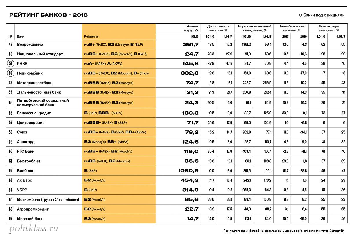 самые надежные банки, топ-100 надежных банков, самые надежные банки 2018, надежность банков 2018, в какой банк вкладывать деньги, рейтинг Forbes, банки по рейтингу Forbes