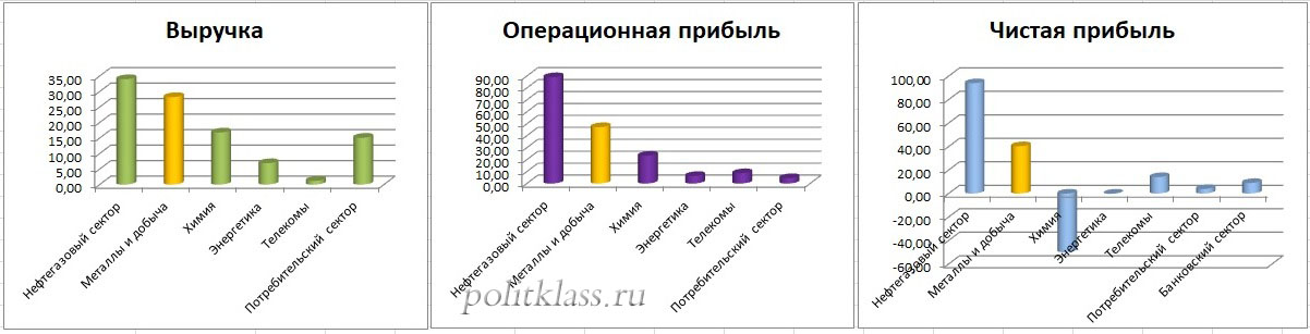 steel companies analysis of shares analysis of shares in ALROSA, the analysis of the shares of Severstal, Severstal analysis, analysis of Company, analysis the CMI analysis of Norilsk Nickel, an overview of the shares of metallurgical companies