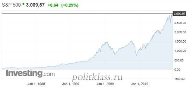 FIRE, пассивный доход, как выйти на пенсию рано, выйти на пенсию в 30 лет, жить на проценты, коплю на ферарри, движение FIRE, FIRE в России